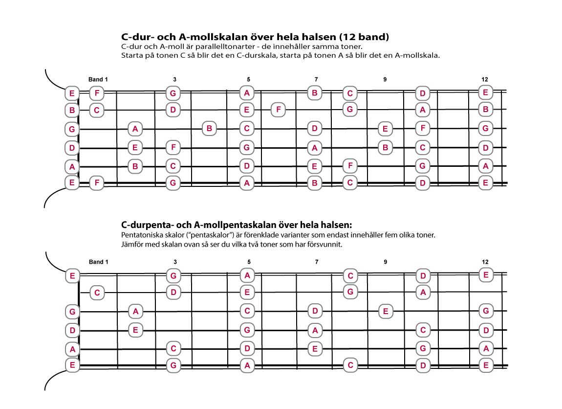 Durskala och mollskala på gitarr